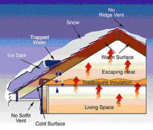 ice dams on roof