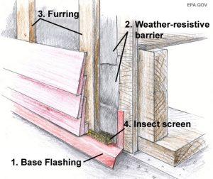 Diagram of cladding