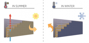 Chimney effect with cladding