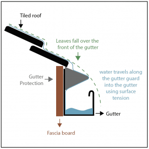 Diagram of Surface tension guard